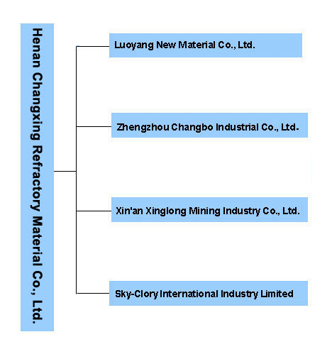 Changxing Refractory profile